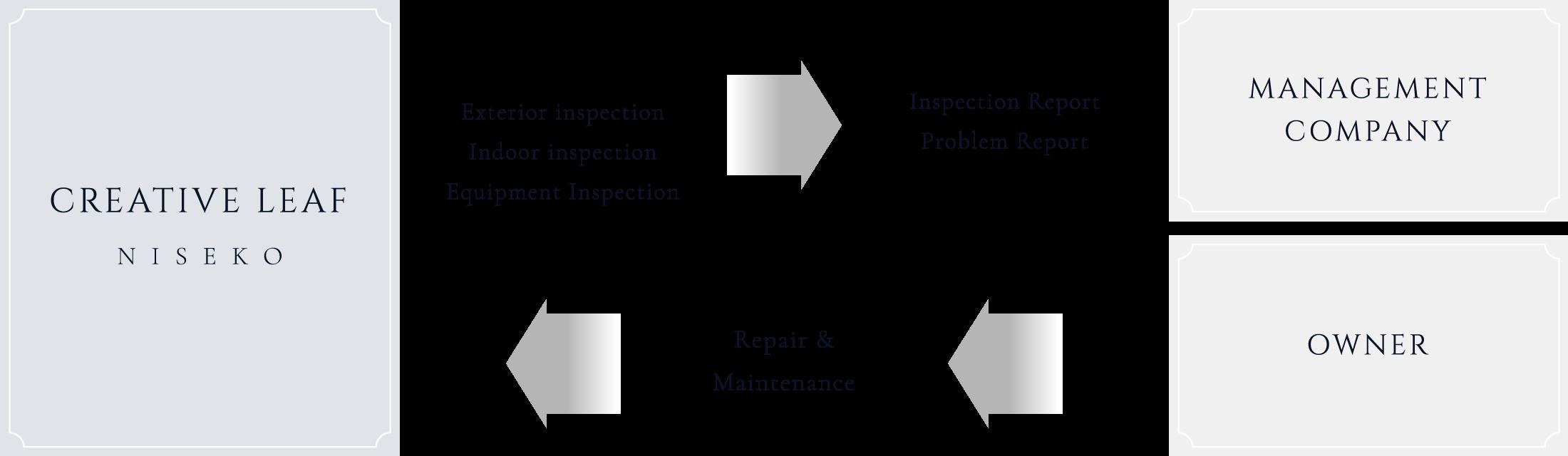 メンテナンスの図